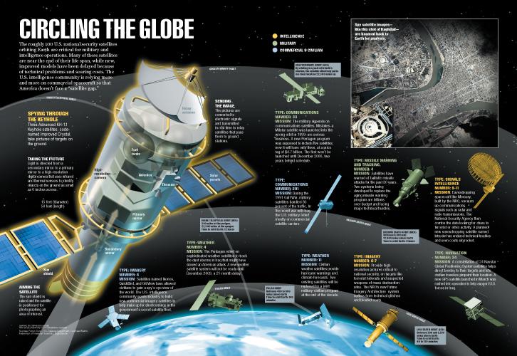 Spy Satellites By Stephen Rountree Illustration
